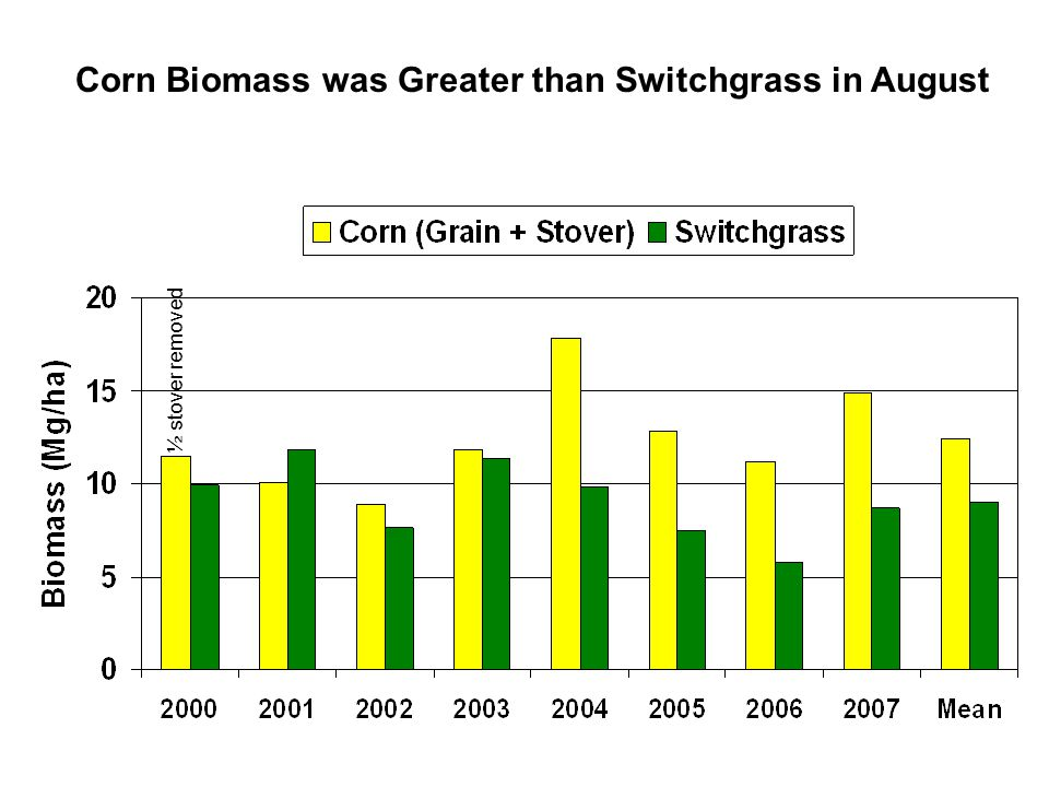 Corn Biomass was Greater than Switchgrass in August