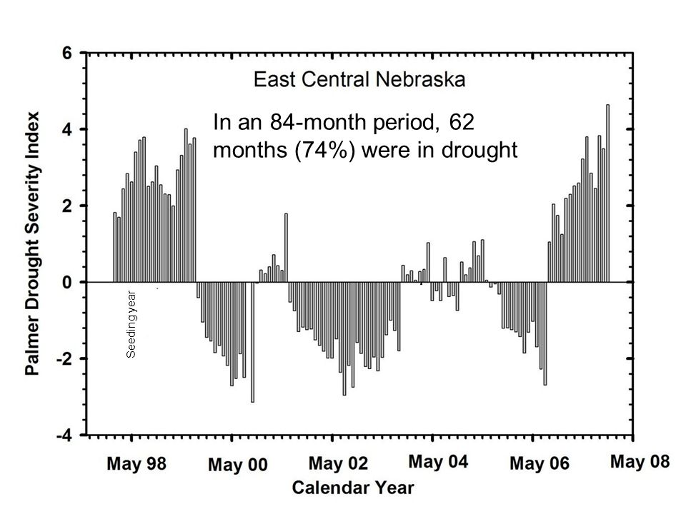 In an 84-month period, 62 months (74%) were in drought
