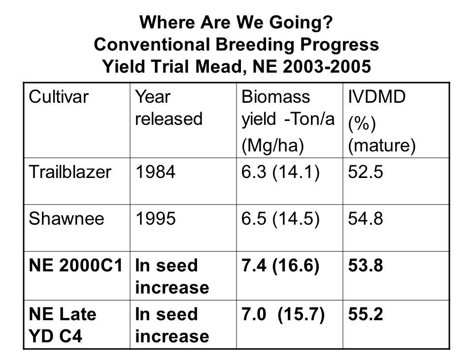 Where Are We Going Conventional Breeding Progress Yield Trial Mead, NE 2003-2005