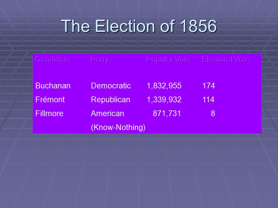 The Election of 1856 Candidate Party Popular Vote Electoral Vote