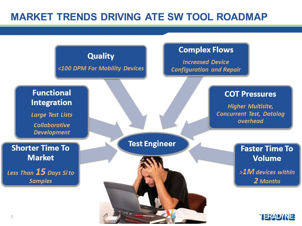 Market trends driving ATE SW tOOL roadmap