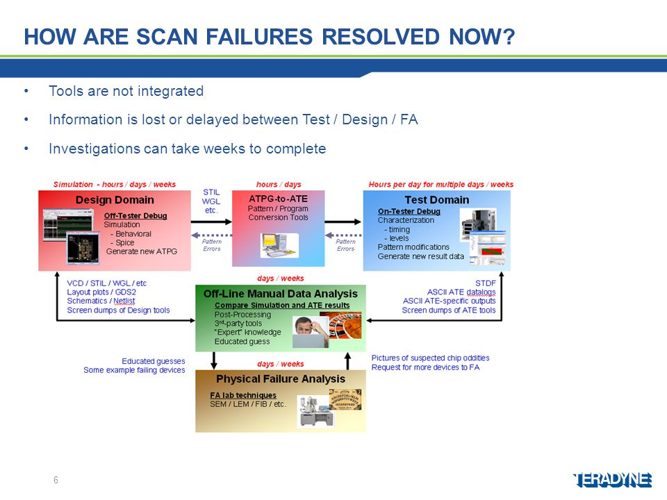 How are scan failures resolved now