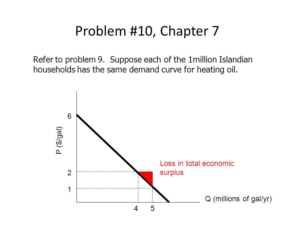 Problem #10, Chapter 7 Refer to problem 9. Suppose each of the 1million Islandian households has the same demand curve for heating oil.