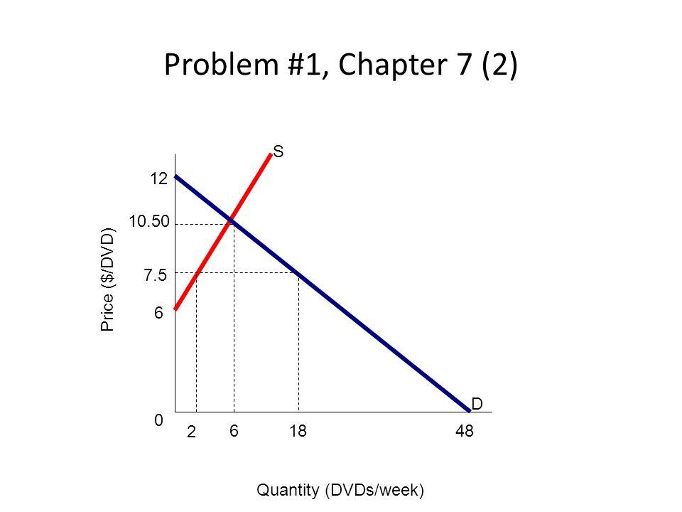 Problem #1, Chapter 7 (2) S 12 10.50 7.5 Price ($/DVD) 6 D 2 6 18 48