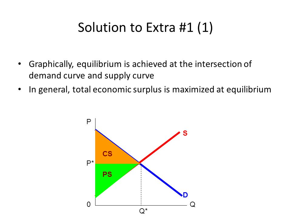 Solution to Extra #1 (1) Graphically, equilibrium is achieved at the intersection of demand curve and supply curve.