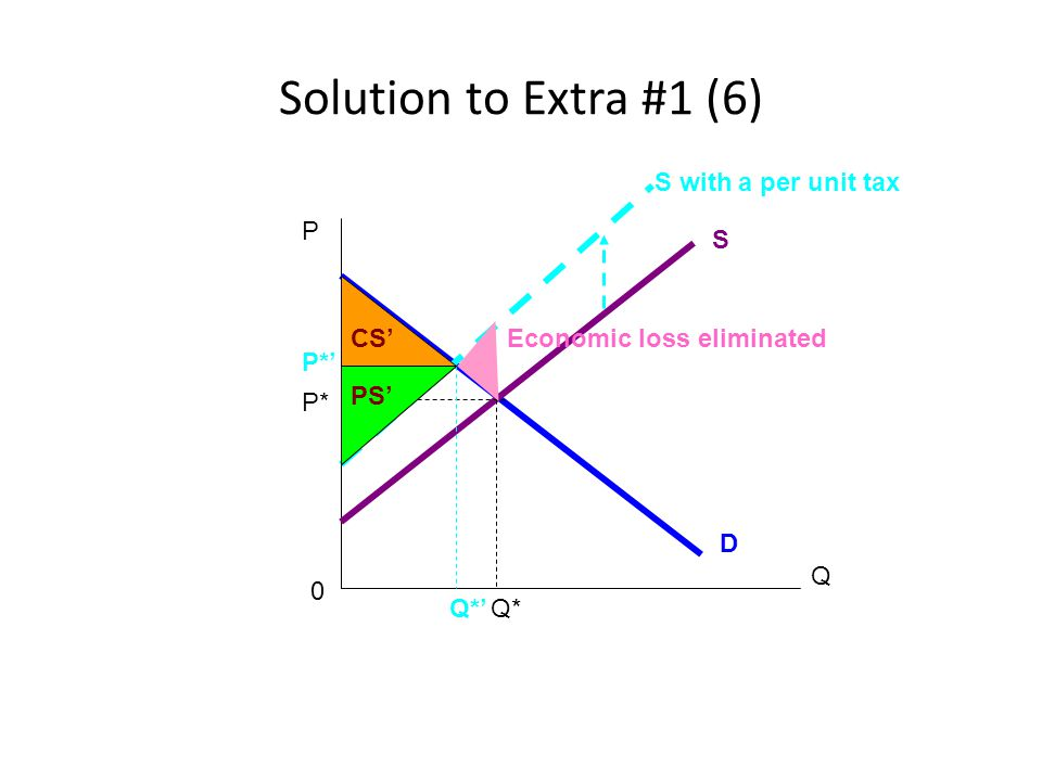 Solution to Extra #1 (6) S with a per unit tax P S CS'