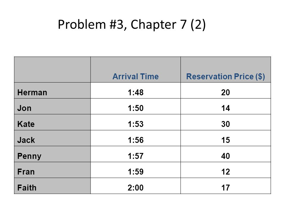 Problem #3, Chapter 7 (2) Arrival Time Reservation Price ($) Herman
