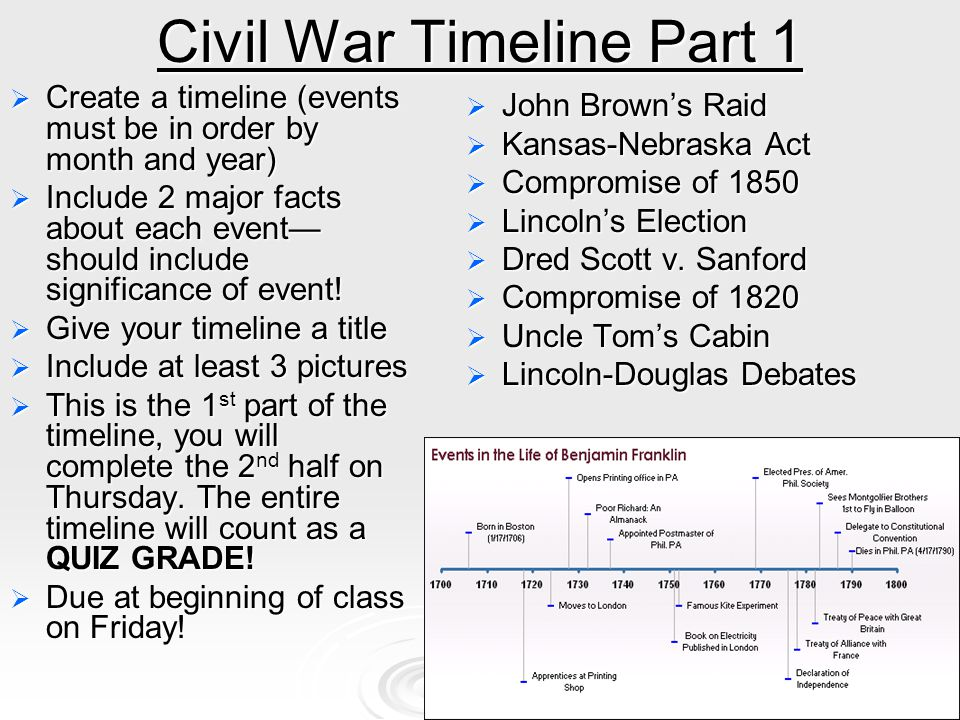 Events Leading up to the American Civil War