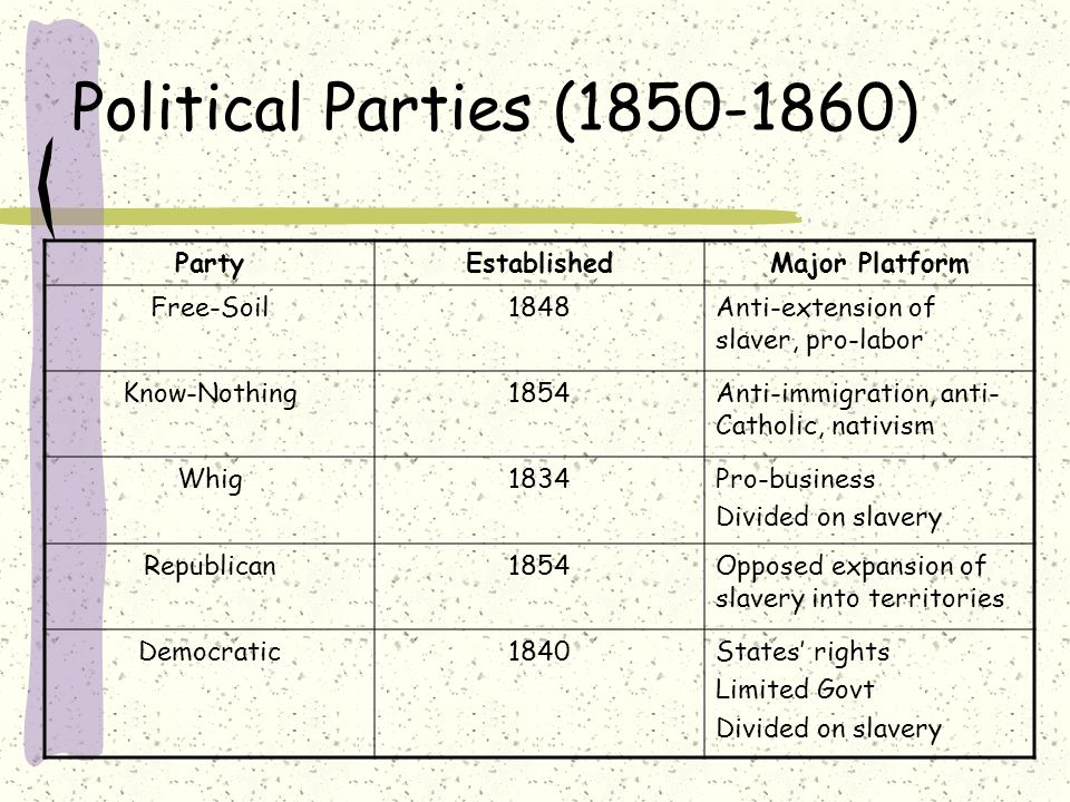The issues regarding the republican party in the 1860s