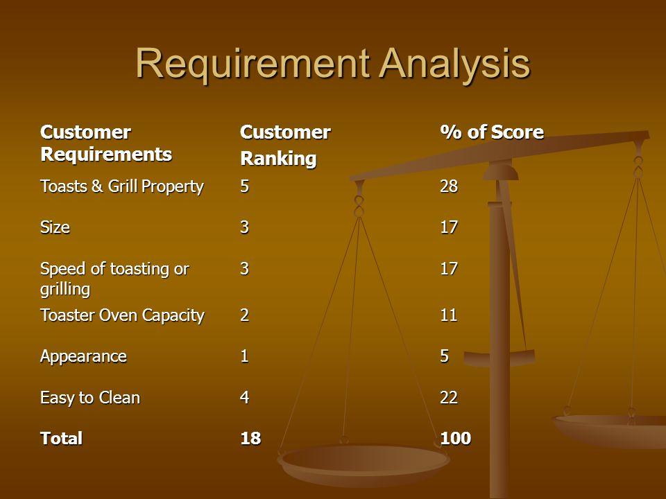 Requirement Analysis Customer Requirements Customer Ranking % of Score