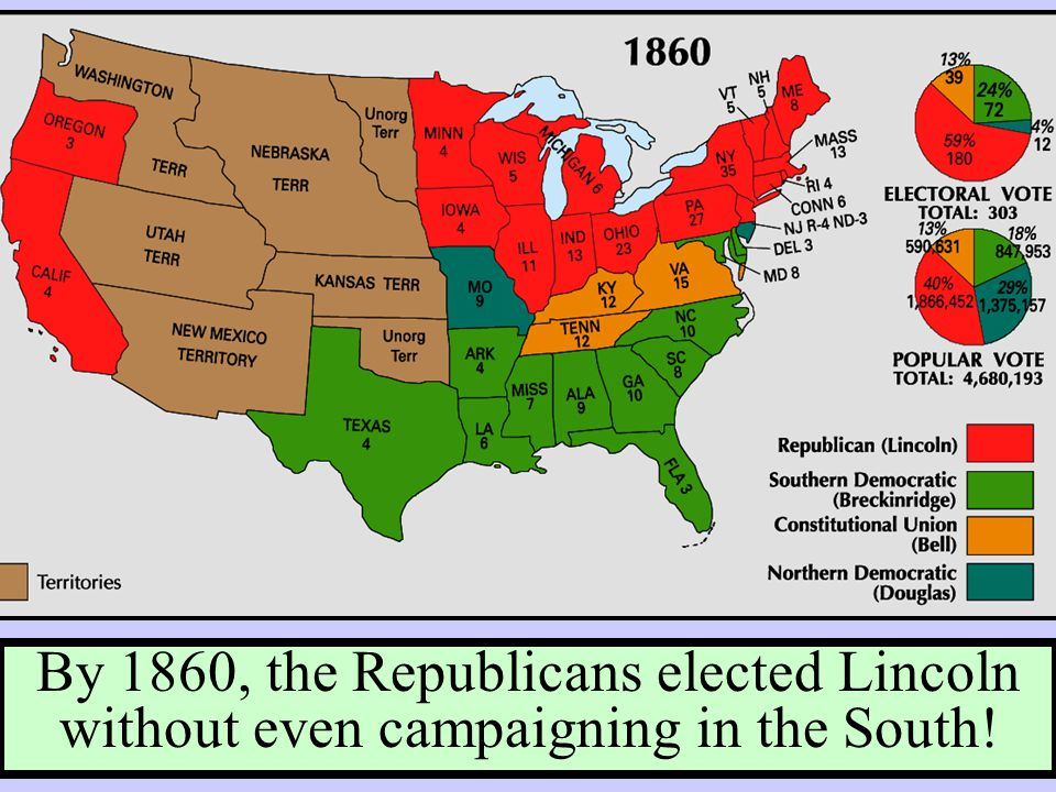 By 1860, the Republicans elected Lincoln without even campaigning in the South!
