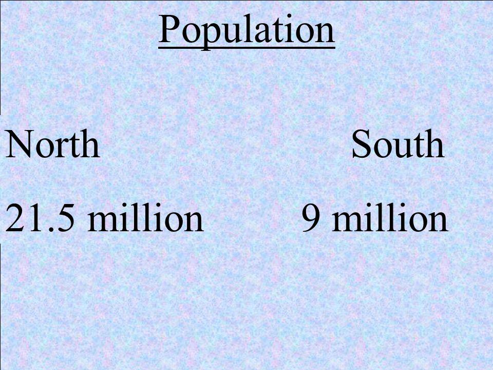Population North South 21.5 million 9 million