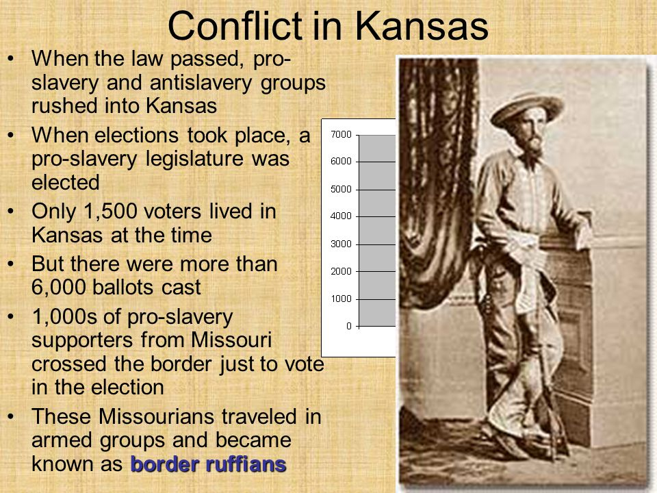 Conflict in Kansas When the law passed, pro-slavery and antislavery groups rushed into Kansas.