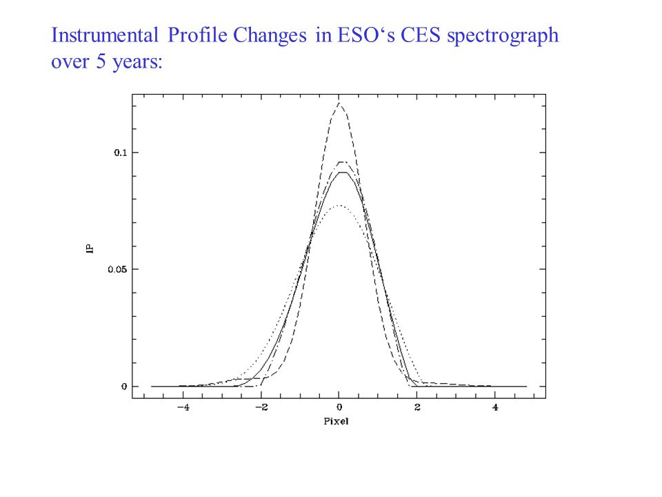 Instrumental Profile Changes in ESO's CES spectrograph over 5 years: