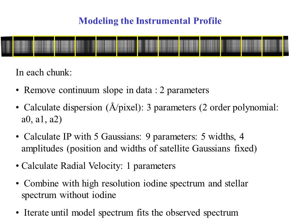 Modeling the Instrumental Profile