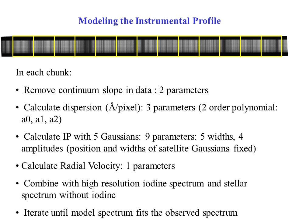 Modeling the Instrumental Profile
