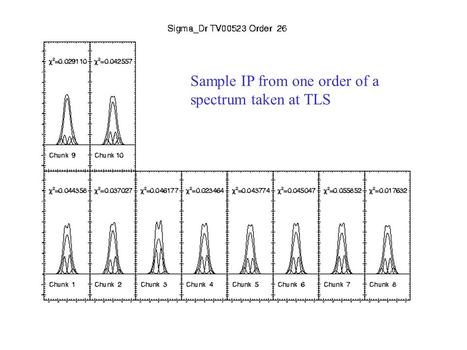 Sample IP from one order of a spectrum taken at TLS
