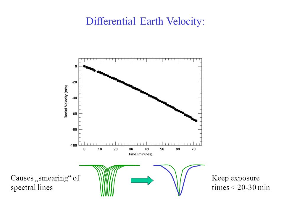 Differential Earth Velocity: