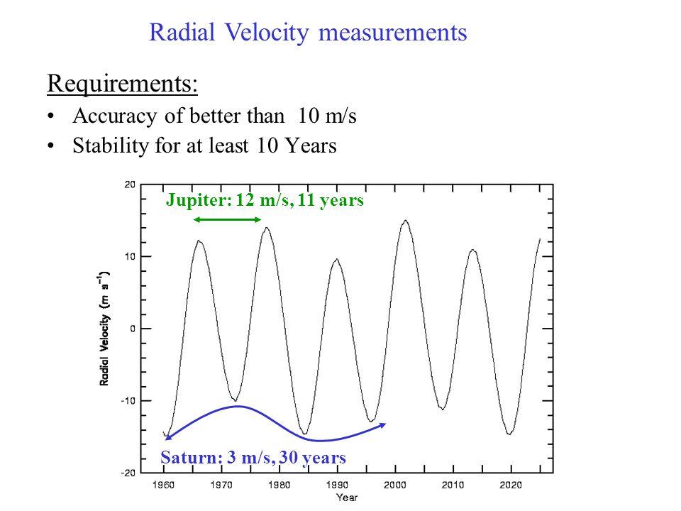 Radial Velocity measurements