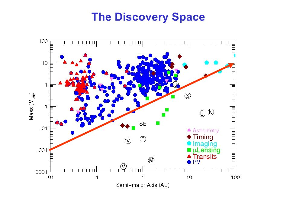 The Discovery Space