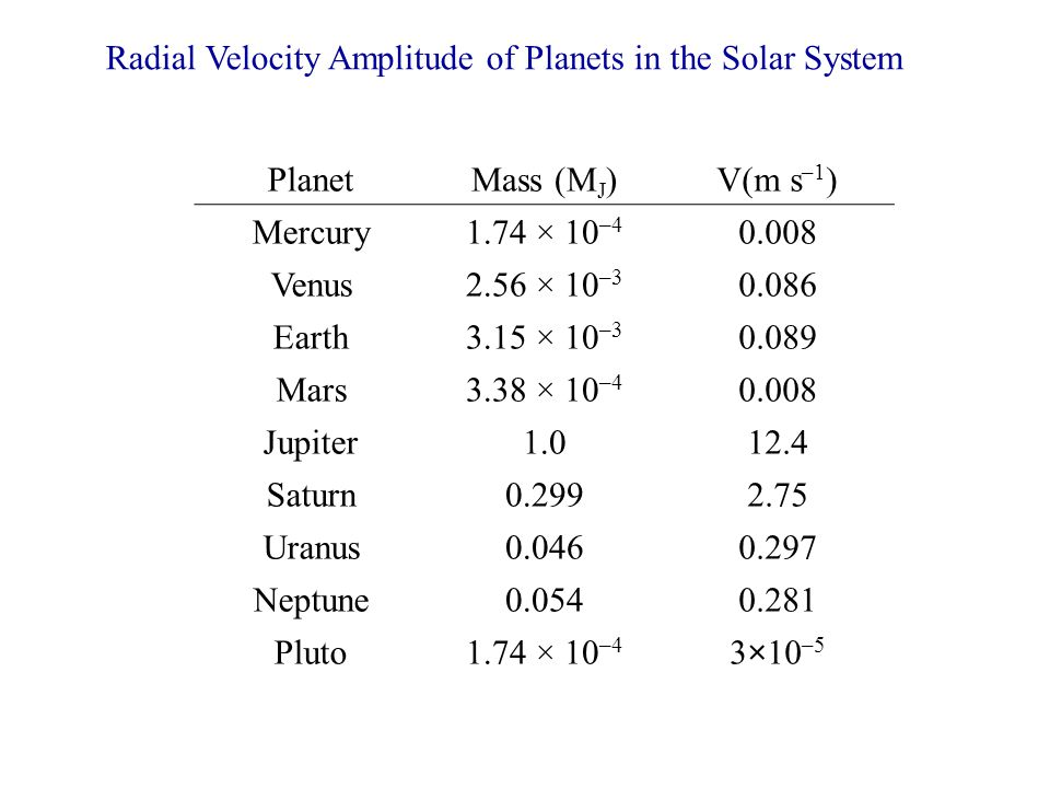Radial Velocity Amplitude of Planets in the Solar System