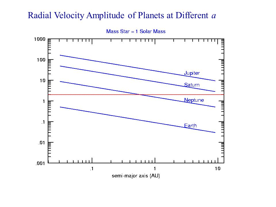 Radial Velocity Amplitude of Planets at Different a