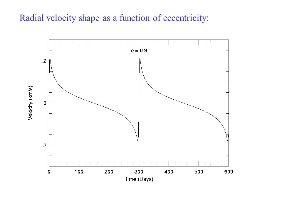 Radial velocity shape as a function of eccentricity: