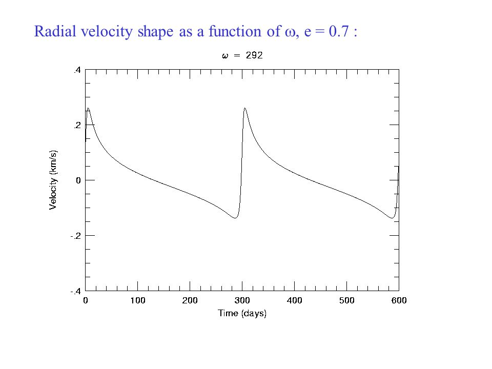 Radial velocity shape as a function of w, e = 0.7 :