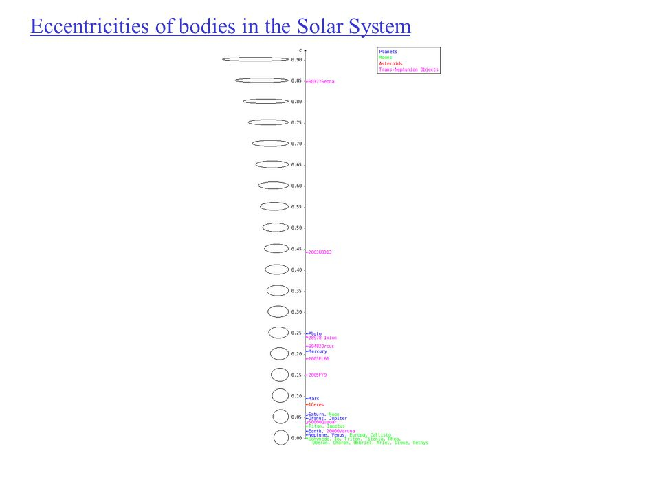 Eccentricities of bodies in the Solar System