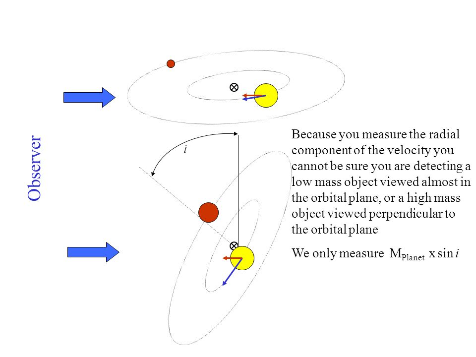 Because you measure the radial component of the velocity you cannot be sure you are detecting a low mass object viewed almost in the orbital plane, or a high mass object viewed perpendicular to the orbital plane