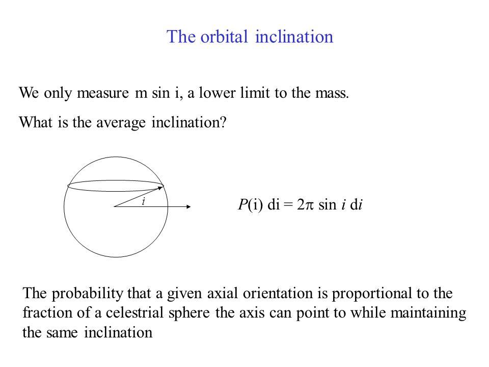 The orbital inclination