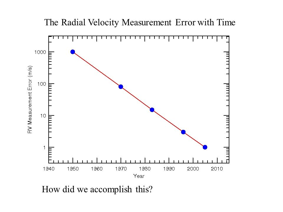 The Radial Velocity Measurement Error with Time