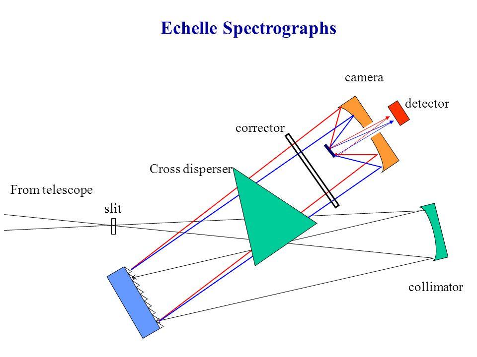 Echelle Spectrographs