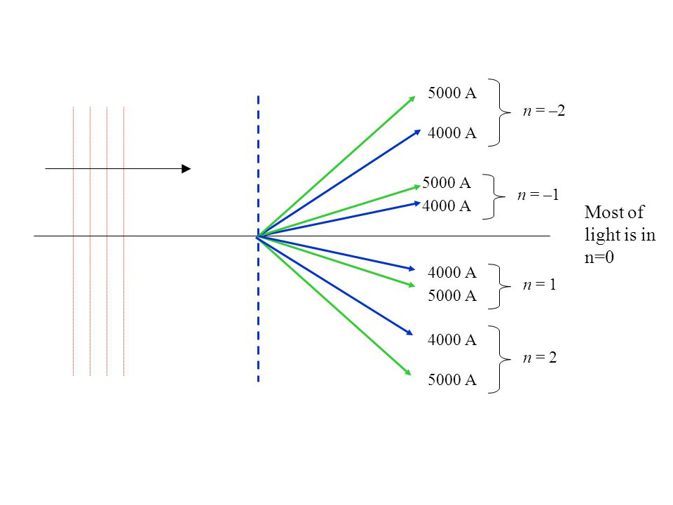 Most of light is in n=0 5000 A n = –2 4000 A 5000 A n = –1 4000 A