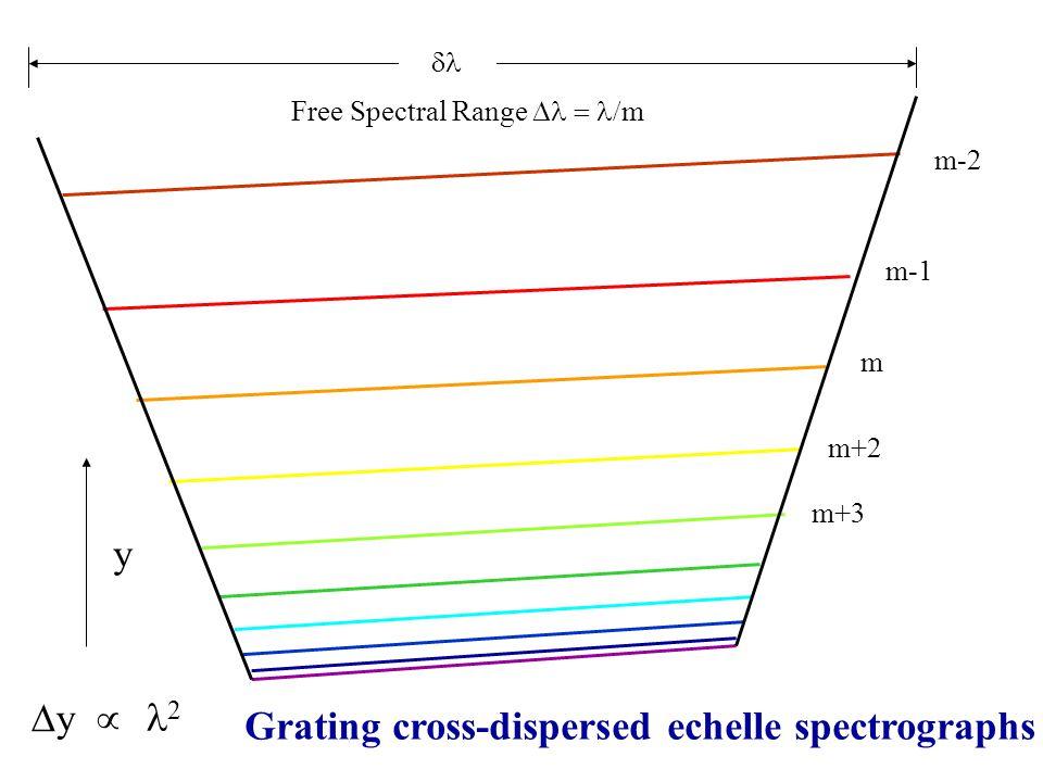 Free Spectral Range Dl = l/m