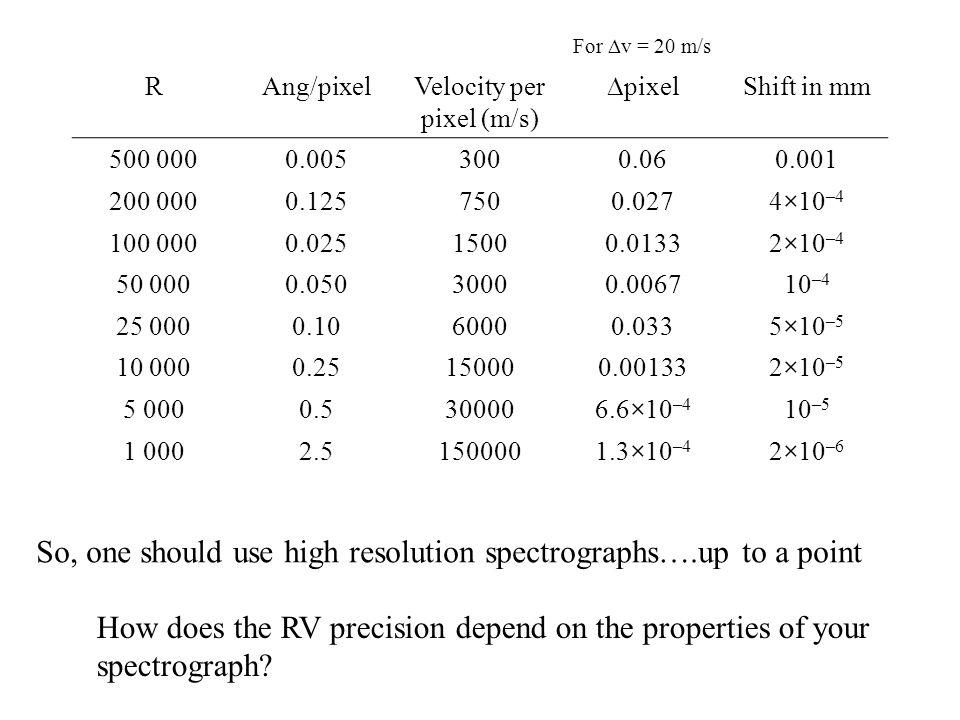 Velocity per pixel (m/s)