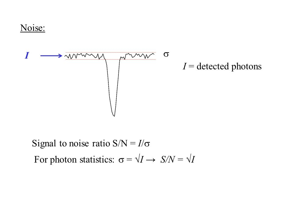 Noise: s. I. I = detected photons. Signal to noise ratio S/N = I/s.
