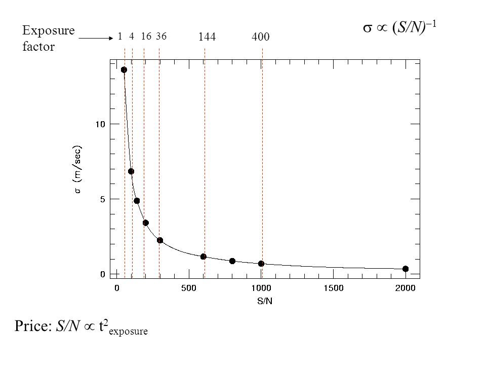 s  (S/N)–1 Price: S/N  t2exposure 1 4 Exposure factor 16 36 144 400