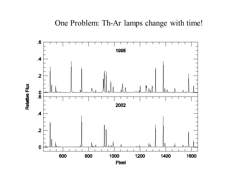 One Problem: Th-Ar lamps change with time!