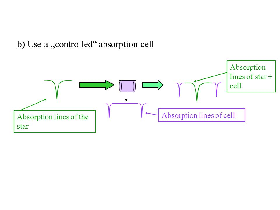"b) Use a ""controlled absorption cell"