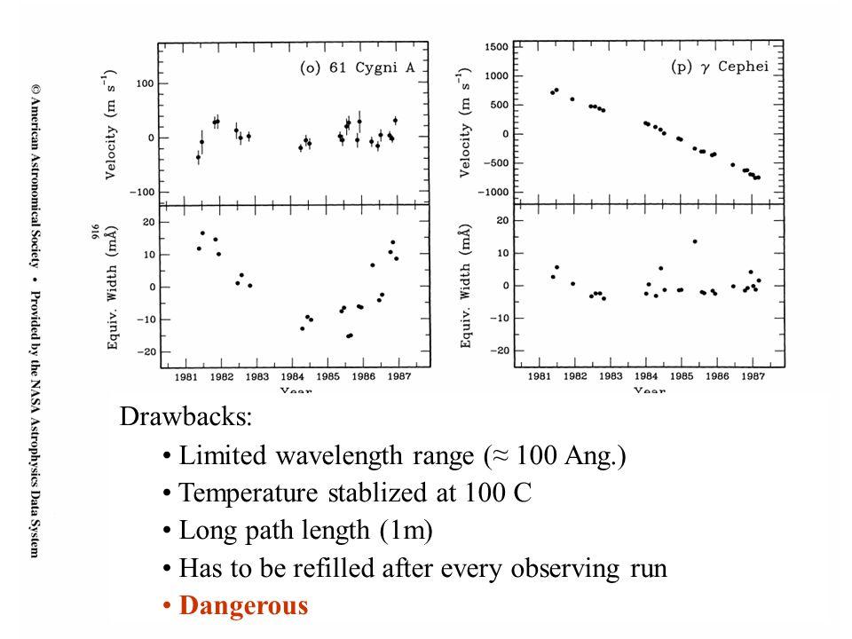 Drawbacks: Limited wavelength range (≈ 100 Ang.) Temperature stablized at 100 C. Long path length (1m)