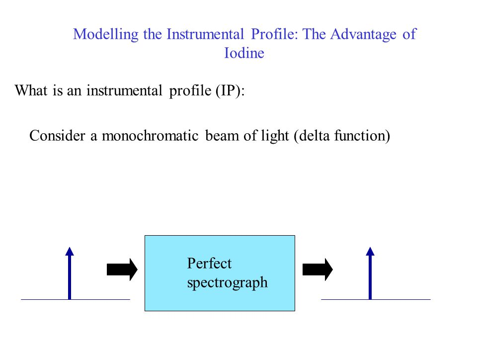 Modelling the Instrumental Profile: The Advantage of Iodine