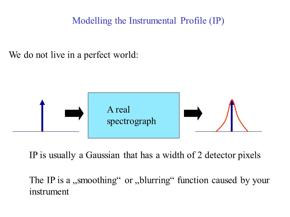 Modelling the Instrumental Profile (IP)