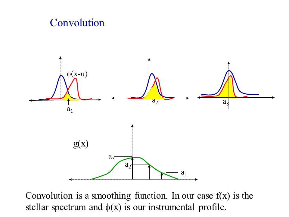 Convolution f(x-u) a1. a2. a3. g(x) a3. a2. a1.