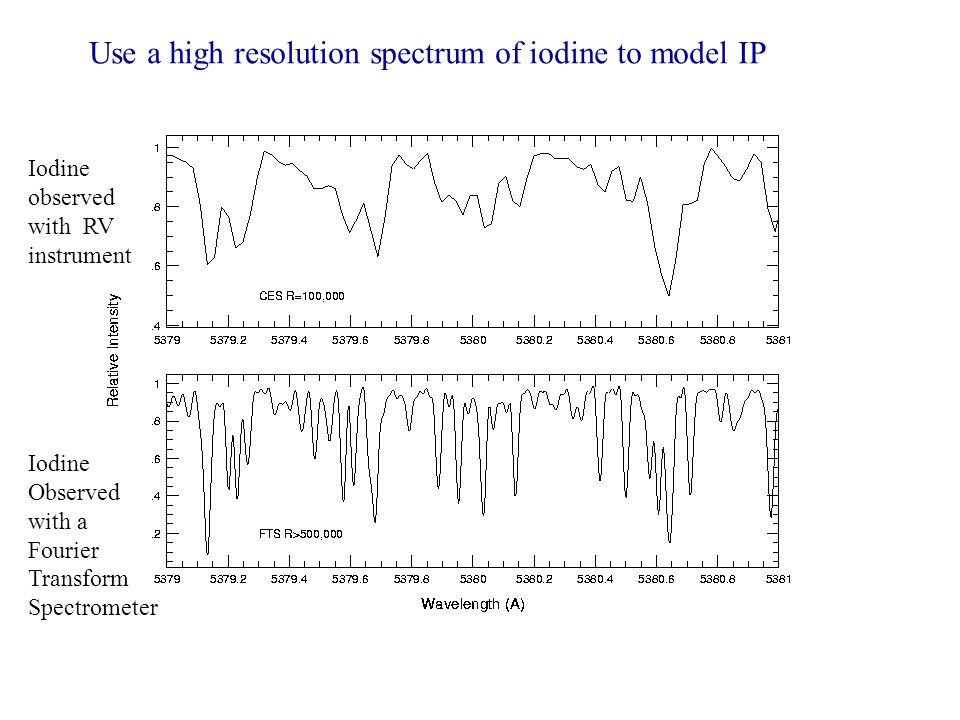 Use a high resolution spectrum of iodine to model IP
