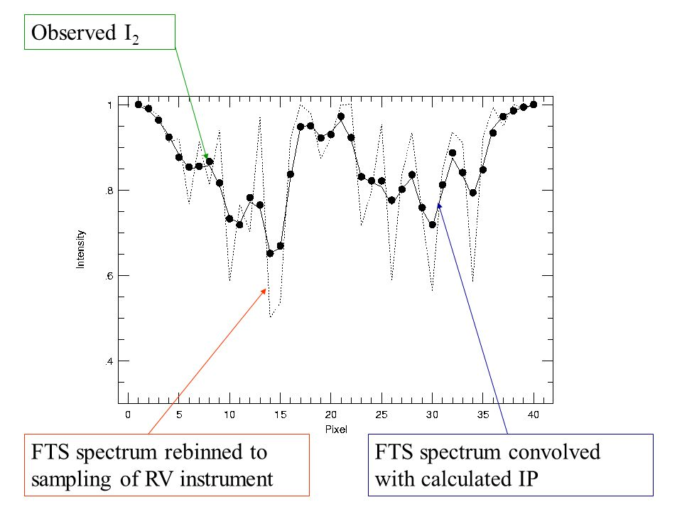 Observed I2 FTS spectrum rebinned to sampling of RV instrument.