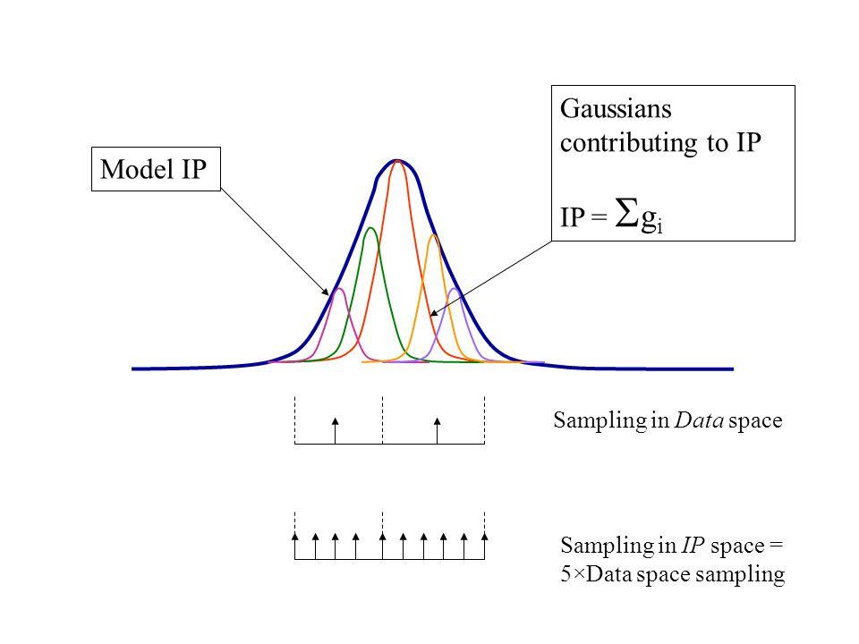 Gaussians contributing to IP IP = Sgi Model IP