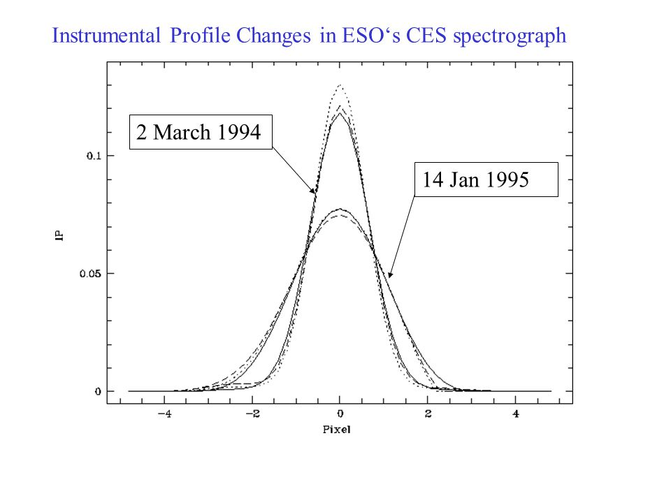 Instrumental Profile Changes in ESO's CES spectrograph
