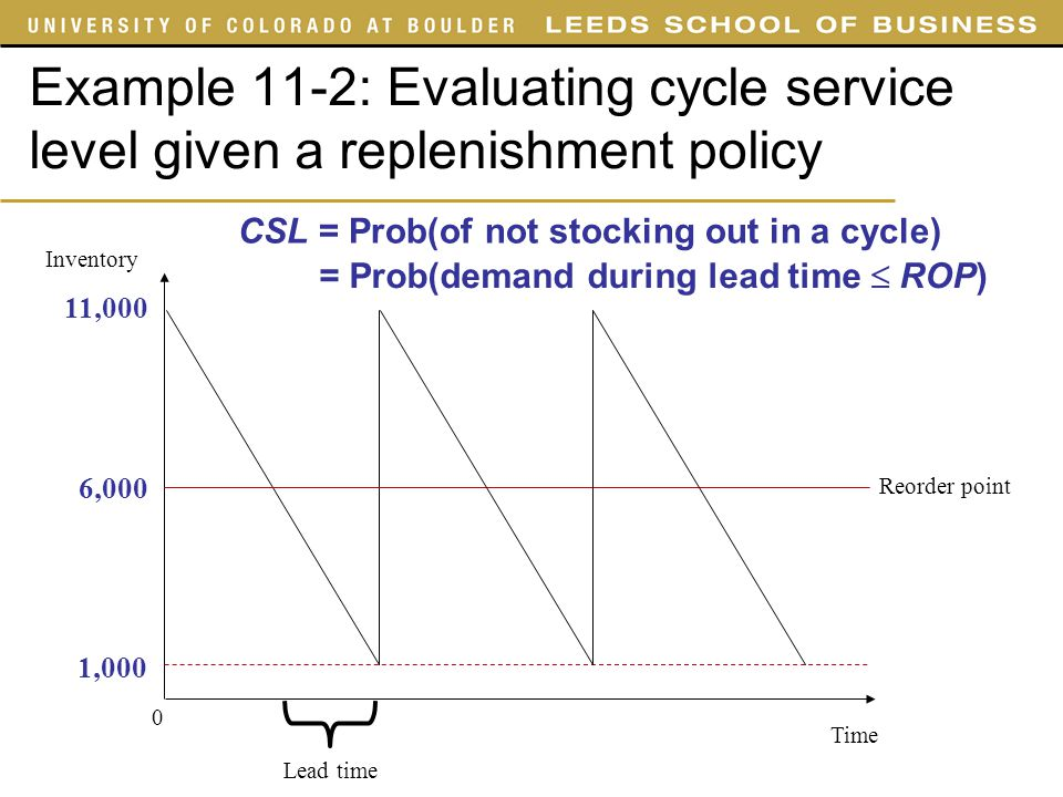 = Prob(demand during lead time  ROP)