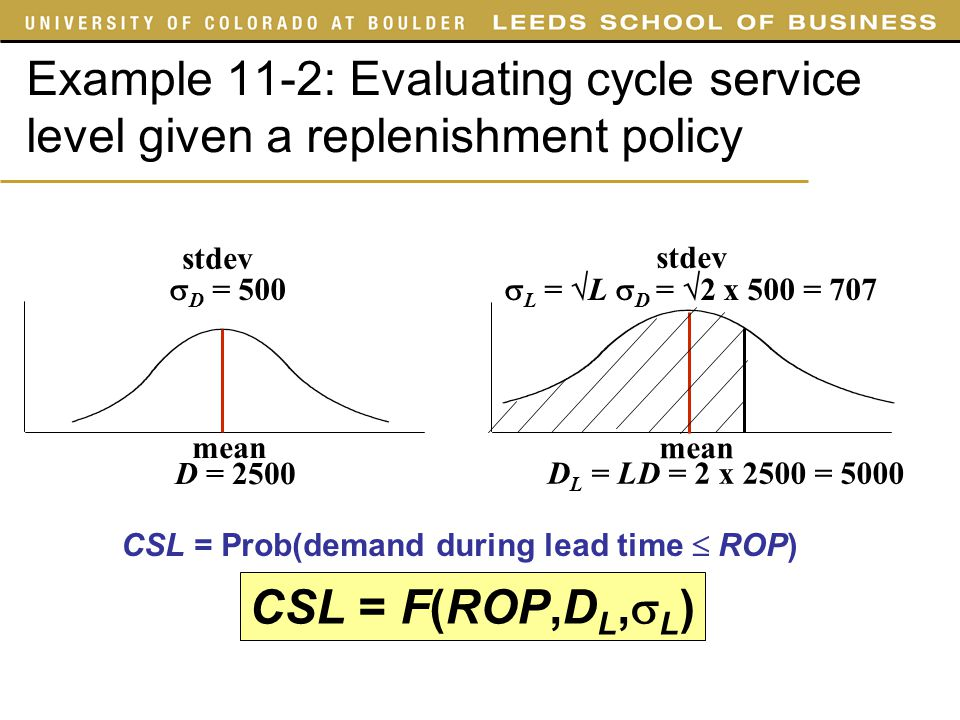 SYST 4050 Slides Example 11-2: Evaluating cycle service level given a replenishment policy. mean. D = 500.